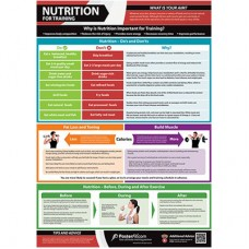 Nutrition for Training Chart